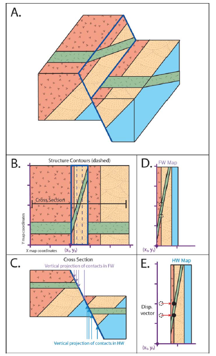 fault surface maps three dimensional structural reconstructions and convergent boundary cross section normal fault cross section diagram #20