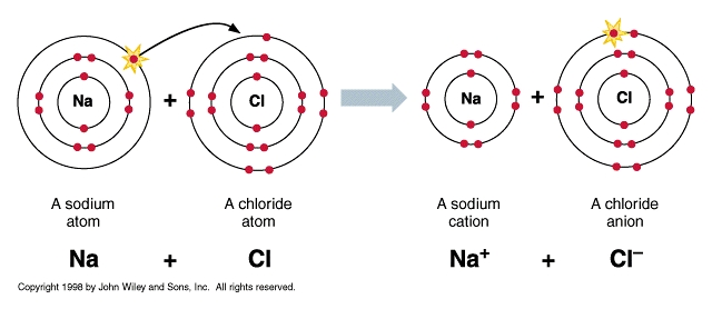 geos 306  lecture 3  the chemical bond i