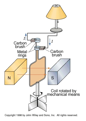 how to stop a permanent magnet motor from generating electricity