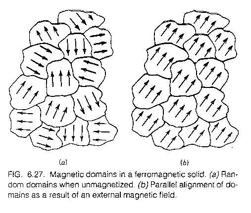 nats 101 s04 11 Magnetism and Gases explain how stroking a material causes it to go magnetic hammering it lightning heating etc